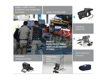 WSTP - wszechstronny, zintegrowany system kontroli pojazdów
