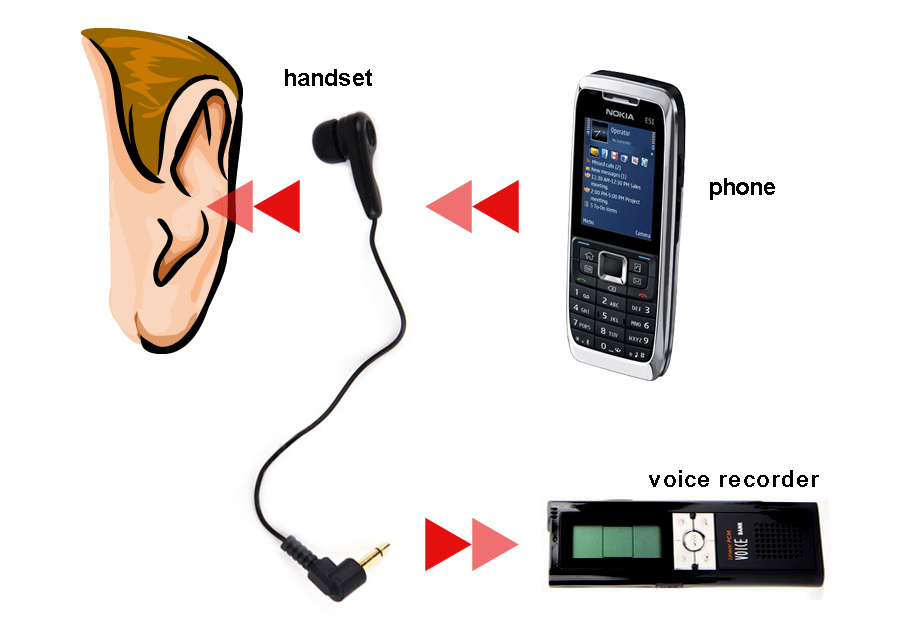 Safa Cenix Alpha handset is used to record telephone conversations by using the connected recorder